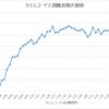 視聴者数の推移グラフ